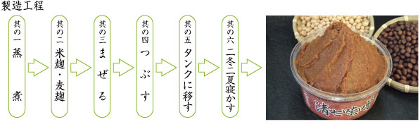 清七味噌製造工程